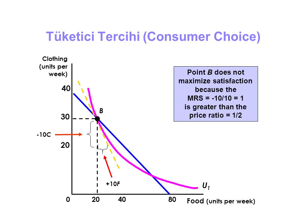 Tüketici Tercihi (Consumer Choice) Food (units per week) Clothing (units per week) 408020 30 40 0 Point B does not maximize satisfaction because the M