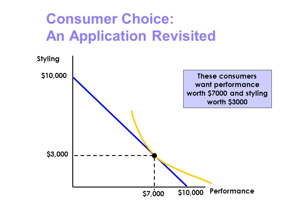 Consumer Choice: An Application Revisited Styling Performance $10,000 These consumers want performance worth $7000 and styling worth $3000 $3,000 $7,0