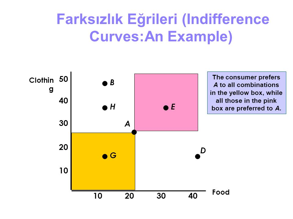 The consumer prefers A to all combinations in the yellow box, while all those in the pink box are preferred to A. Farksızlık Eğrileri (Indifference Cu