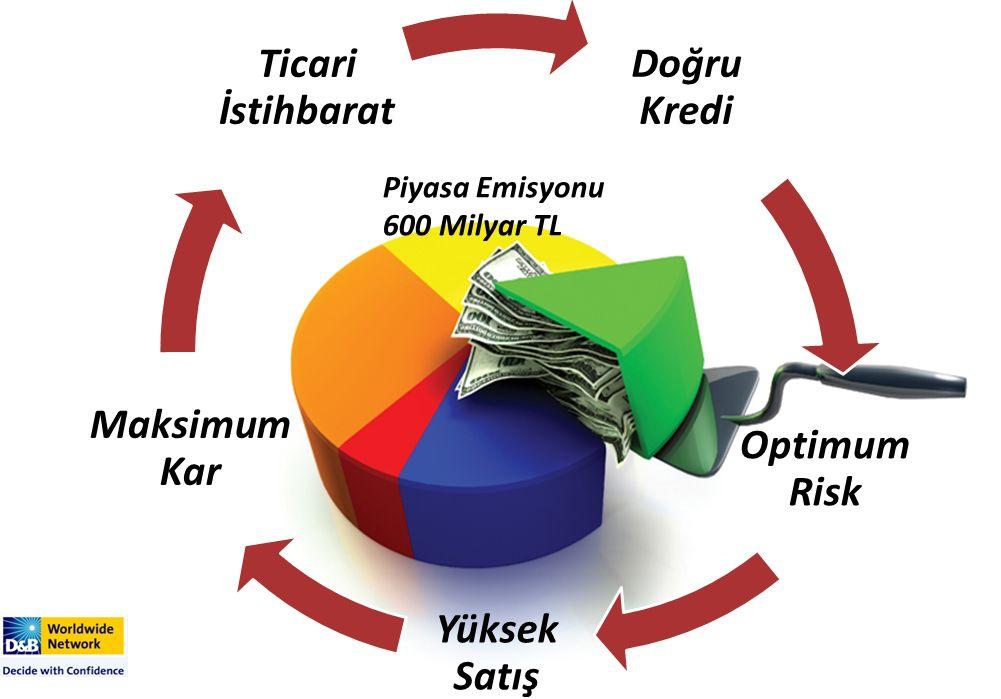Doğru Kredi Optimum Risk Yüksek Satış Maksimum Kar Ticari İstihbarat Piyasa Emisyonu 600 Milyar TL