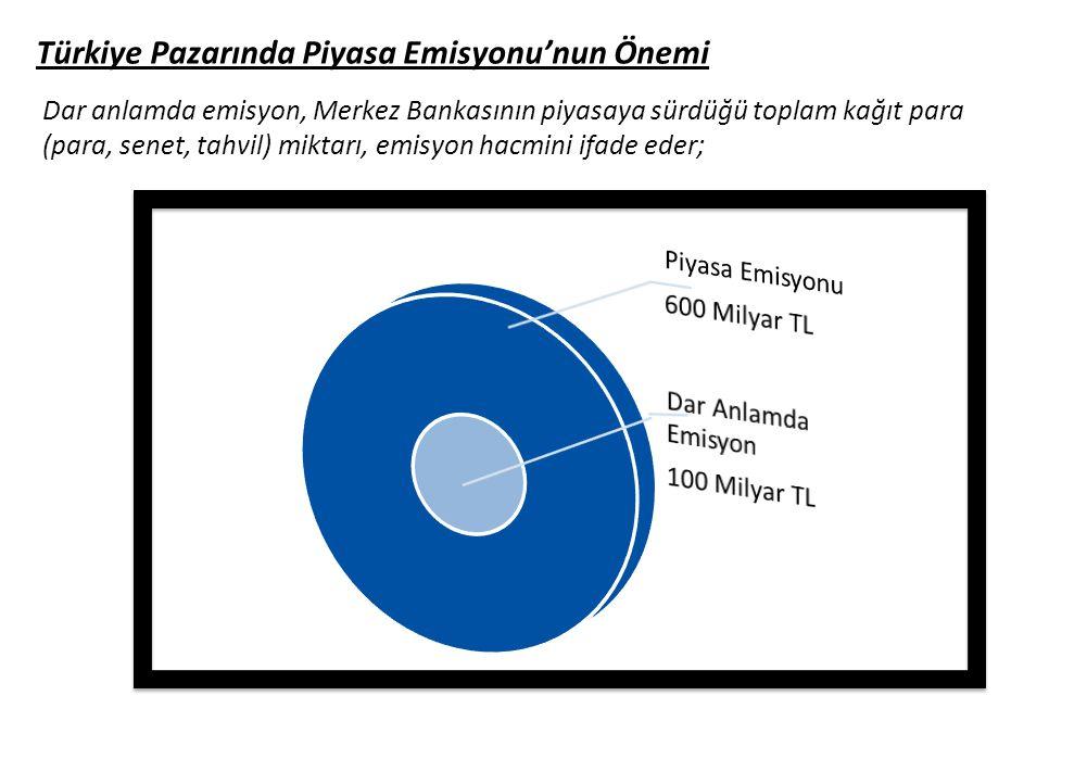 Türkiye Pazarında Piyasa Emisyonu'nun Önemi Dar anlamda emisyon, Merkez Bankasının piyasaya sürdüğü toplam kağıt para (para, senet, tahvil) miktarı, e