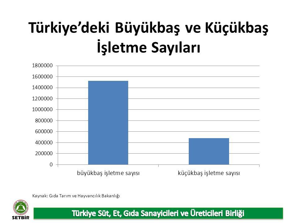 Türkiye'deki Büyükbaş ve Küçükbaş İşletme Sayıları Kaynak: Gıda Tarım ve Hayvancılık Bakanlığı