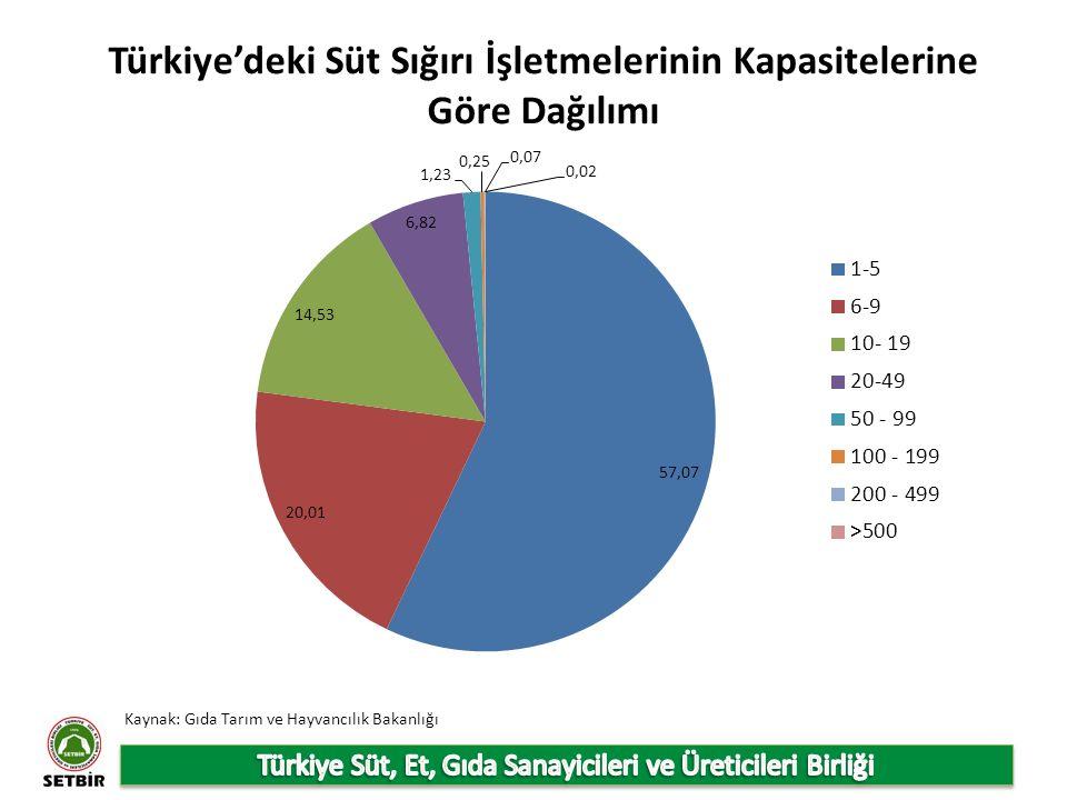Türkiye'deki Süt Sığırı İşletmelerinin Kapasitelerine Göre Dağılımı Kaynak: Gıda Tarım ve Hayvancılık Bakanlığı