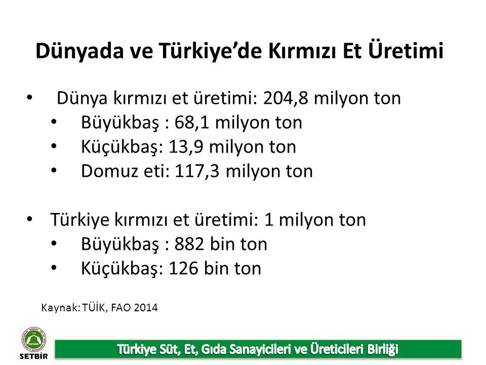 Dünyada ve Türkiye'de Kırmızı Et Üretimi Dünya kırmızı et üretimi: 204,8 milyon ton Büyükbaş : 68,1 milyon ton Küçükbaş: 13,9 milyon ton Domuz eti: 117,3 milyon ton Türkiye kırmızı et üretimi: 1 milyon ton Büyükbaş : 882 bin ton Küçükbaş: 126 bin ton Kaynak: TÜİK, FAO 2014