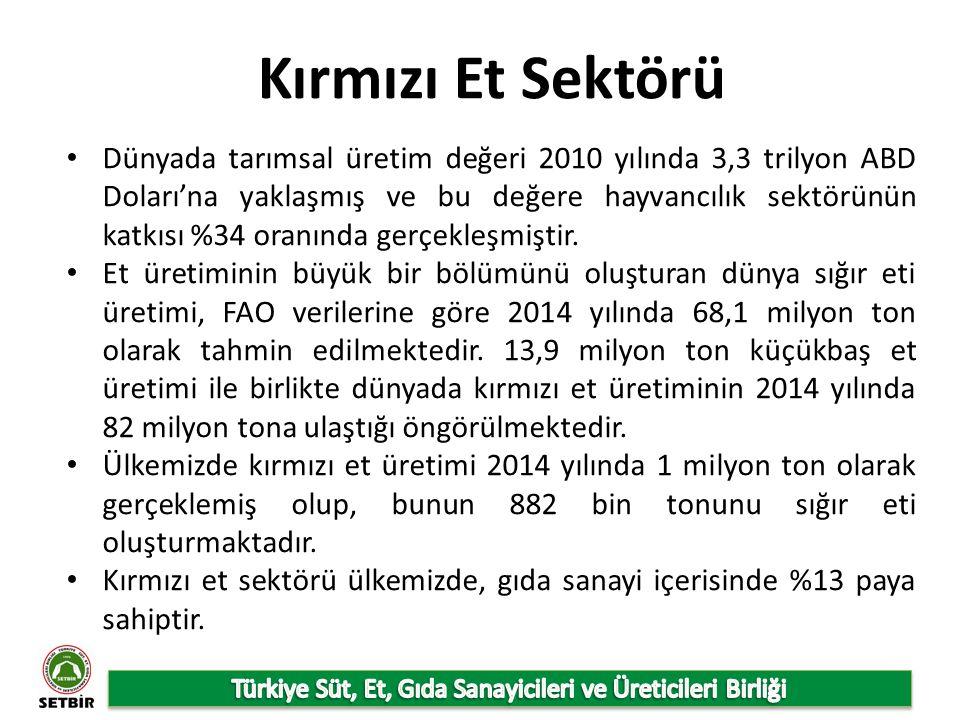 Türkiye'deki Besi Sığırı İşletmelerinin Kapasitelerine Göre Dağılımı Kaynak: Gıda Tarım ve Hayvancılık Bakanlığı
