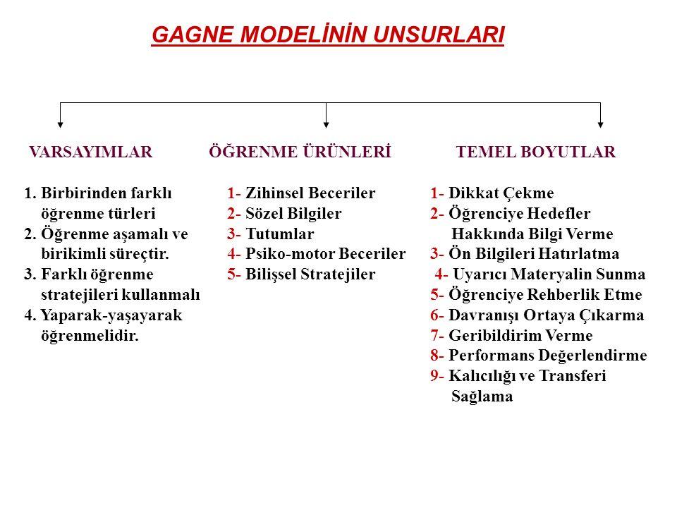 Gagne'nin öğrenme modeli şu varsayımlara dayanır.Birbirinden farklı öğrenme türleri vardır.