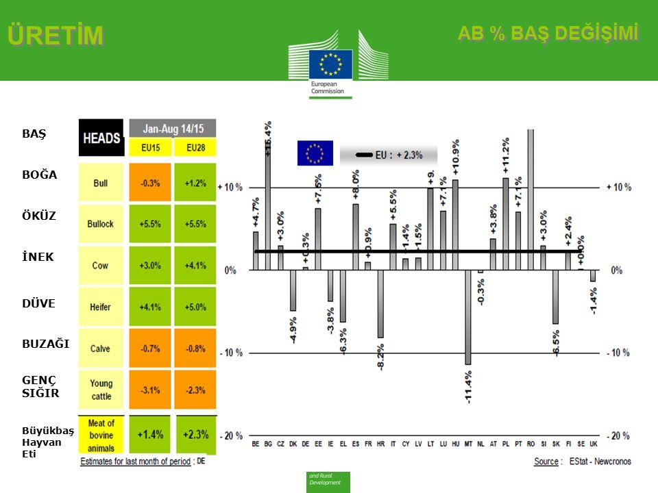 AB DEĞİŞİM ERKEK BESİLİK SIĞIR AB DEĞİŞİM ERKEK BESİLİK SIĞIR CANLI HAYVAN FİYATLARI Besilik sığır (€ / 100 kg canlı ağırlık)