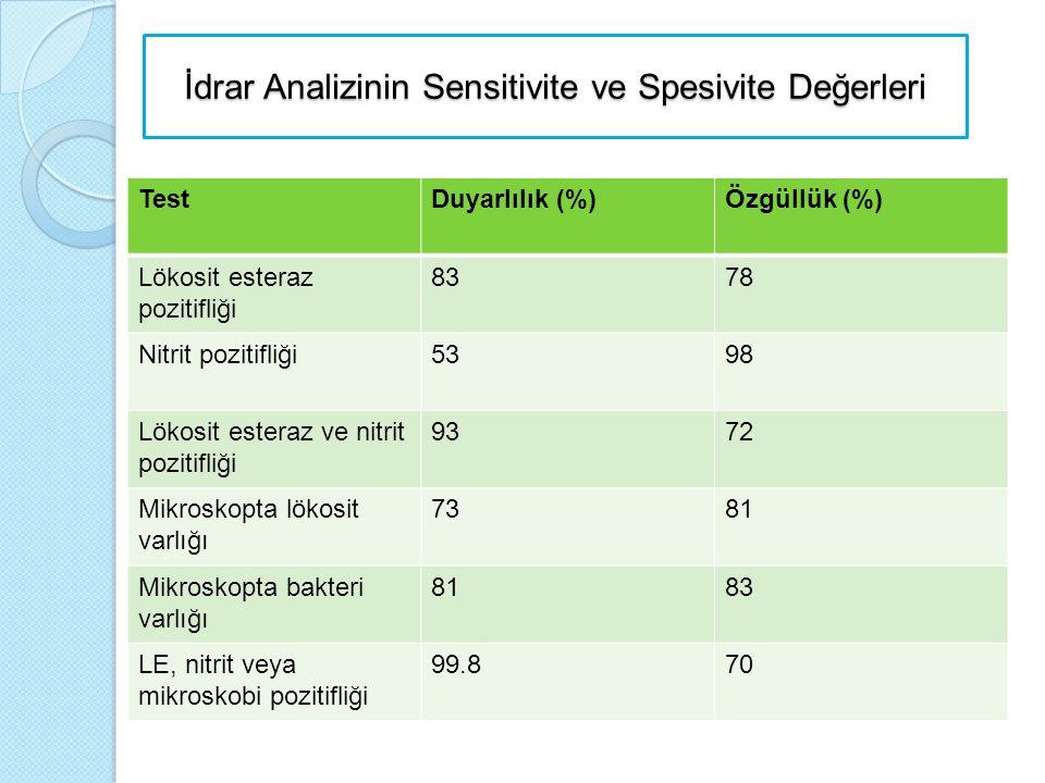 İdrar Analizinin Sensitivite ve Spesivite Değerleri TestDuyarlılık (%)Özgüllük (%) Lökosit esteraz pozitifliği 8378 Nitrit pozitifliği5398 Lökosit est