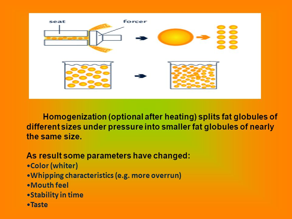 Homogenization (optional after heating) splits fat globules of different sizes under pressure into smaller fat globules of nearly the same size. As re