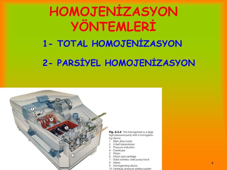4 HOMOJENİZASYON YÖNTEMLERİ 1- TOTAL HOMOJENİZASYON 2- PARSİYEL HOMOJENİZASYON