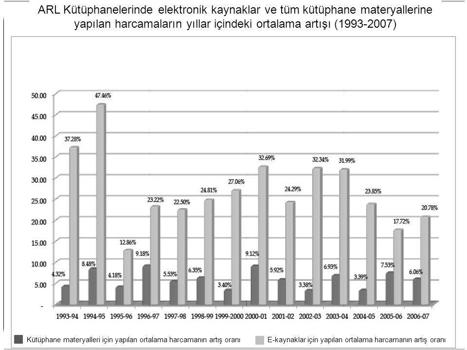 6 ARL Kütüphanelerinde elektronik kaynaklar ve tüm kütüphane materyallerine yapılan harcamaların yıllar içindeki ortalama artışı (1993-2007) Kütüphane