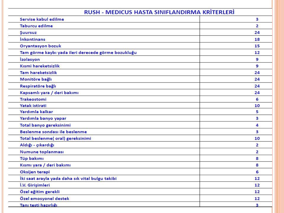 R USH - M EDICUS H ASTA S ıNıFLANDıRMA K RITERLERI H ASTA B AĞıMLıLıK D ÜZEYLERI 0- 24 Puan Bağımsız Hasta 25-48 Puan Alt Düzey Bağımlı Hasta 49- 120 Puan Orta Düzey Bağımlı Hasta 120 ve Üzeri Puan Üst Düzey Bağımlı Hasta