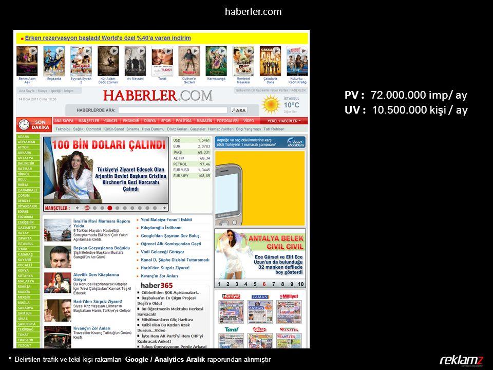 * Belirtilen trafik ve tekil kişi rakamları Google / Analytics Aralık raporundan alınmıştır haberler.com PV : 72.000.000 imp/ ay UV : 10.500.000 kişi