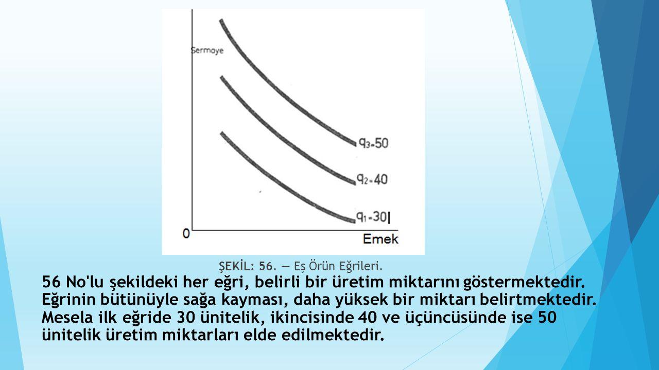ŞEKİL: 56. — Eş Örün Eğrileri. 56 No'lu şekildeki her eğri, belirli bir üretim miktarını göstermektedir. Eğrinin bütünüyle sağa kayması, daha yüksek b
