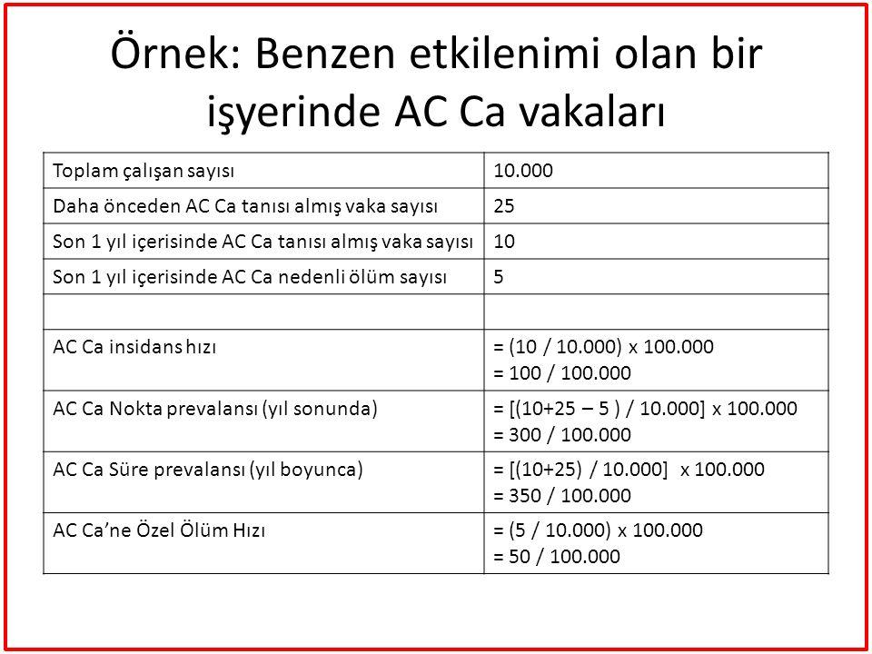 Örnek: Benzen etkilenimi olan bir işyerinde AC Ca vakaları Toplam çalışan sayısı10.000 Daha önceden AC Ca tanısı almış vaka sayısı25 Son 1 yıl içerisi
