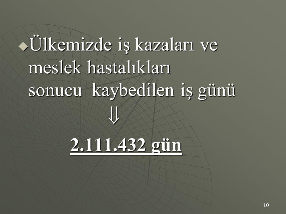 10  Ülkemizde iş kazaları ve meslek hastalıkları sonucu kaybedilen iş günü  Ülkemizde iş kazaları ve meslek hastalıkları sonucu kaybedilen iş günü  2.111.432 gün 2.111.432 gün