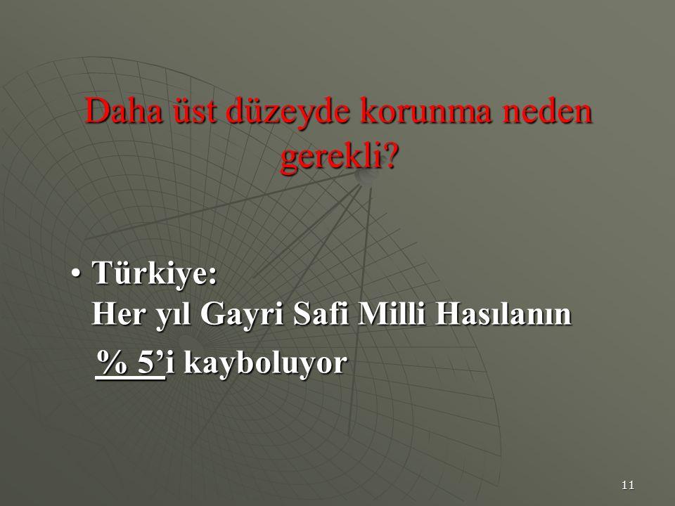 11 Daha üst düzeyde korunma neden gerekli? Türkiye: Her yıl Gayri Safi Milli HasılanınTürkiye: Her yıl Gayri Safi Milli Hasılanın % 5'i kayboluyor % 5