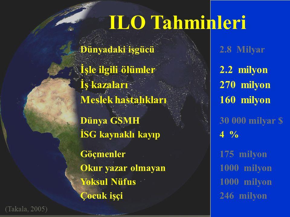 2 ILO Tahminleri Dünyadaki işgücü 2.8 Milyar İşle ilgili ölümler 2.2 milyon İş kazaları 270 milyon Meslek hastalıkları 160 milyon Dünya GSMH30 000 milyar $ İSG kaynaklı kayıp4 % Göçmenler175 milyon Okur yazar olmayan1000 milyon Yoksul Nüfus1000 milyon Çocuk işçi246 milyon (Takala, 2005)