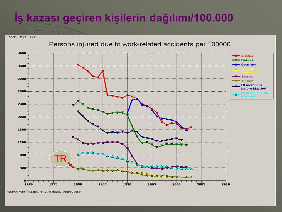 5 İş kazalarına bağlı ölümlerin dağılımı/100.000 TR