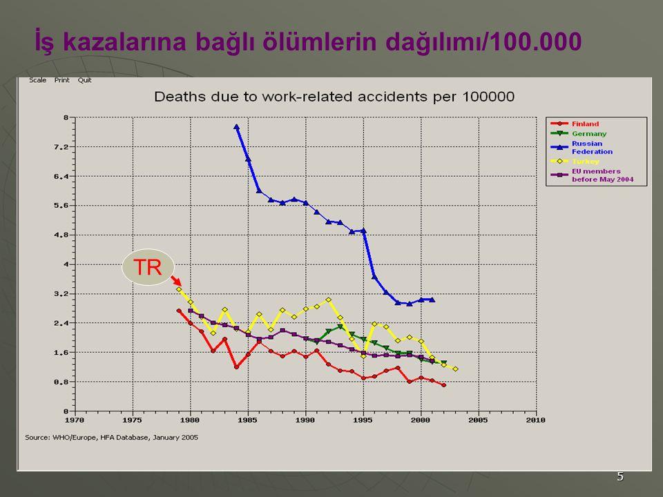 6 Mayıs 2004 den önce AB Ülkeleri TR Yeni oluşan meslek hastalıklarının dağılımı/100.000