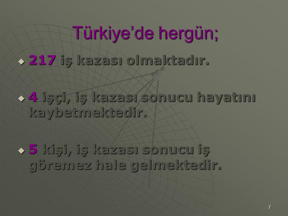 7 Türkiye'de hergün;  217 iş kazası olmaktadır.  4 işçi, iş kazası sonucu hayatını kaybetmektedir.  5 kişi, iş kazası sonucu iş göremez hale gelmek