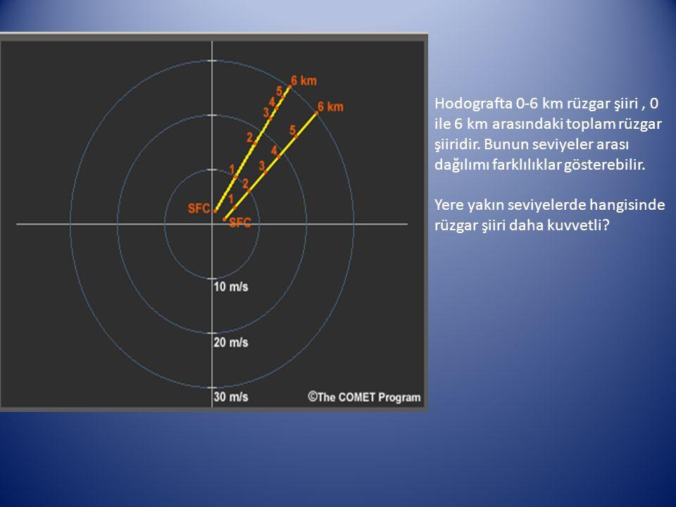 Hodografta 0-6 km rüzgar şiiri, 0 ile 6 km arasındaki toplam rüzgar şiiridir. Bunun seviyeler arası dağılımı farklılıklar gösterebilir. Yere yakın sev
