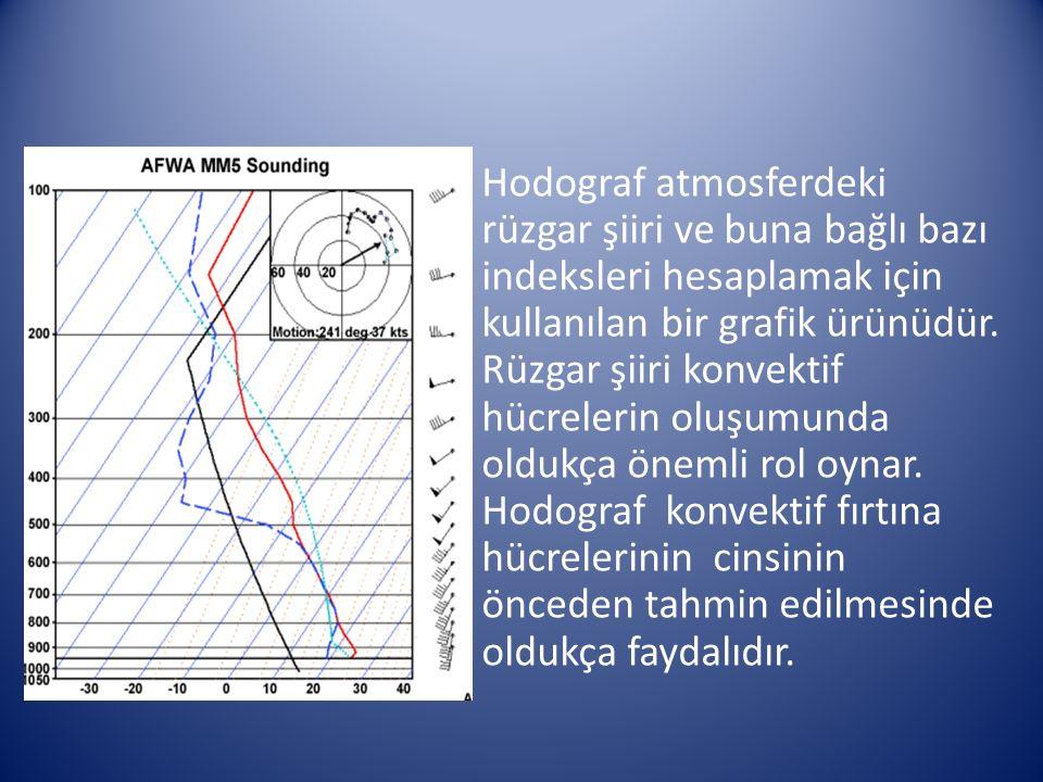 Hodograf atmosferdeki rüzgar şiiri ve buna bağlı bazı indeksleri hesaplamak için kullanılan bir grafik ürünüdür. Rüzgar şiiri konvektif hücrelerin olu