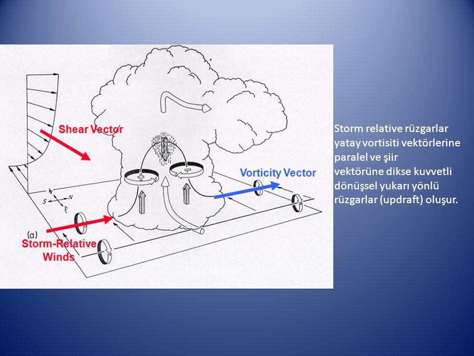 Storm relative rüzgarlar yatay vortisiti vektörlerine paralel ve şiir vektörüne dikse kuvvetli dönüşsel yukarı yönlü rüzgarlar (updraft) oluşur.