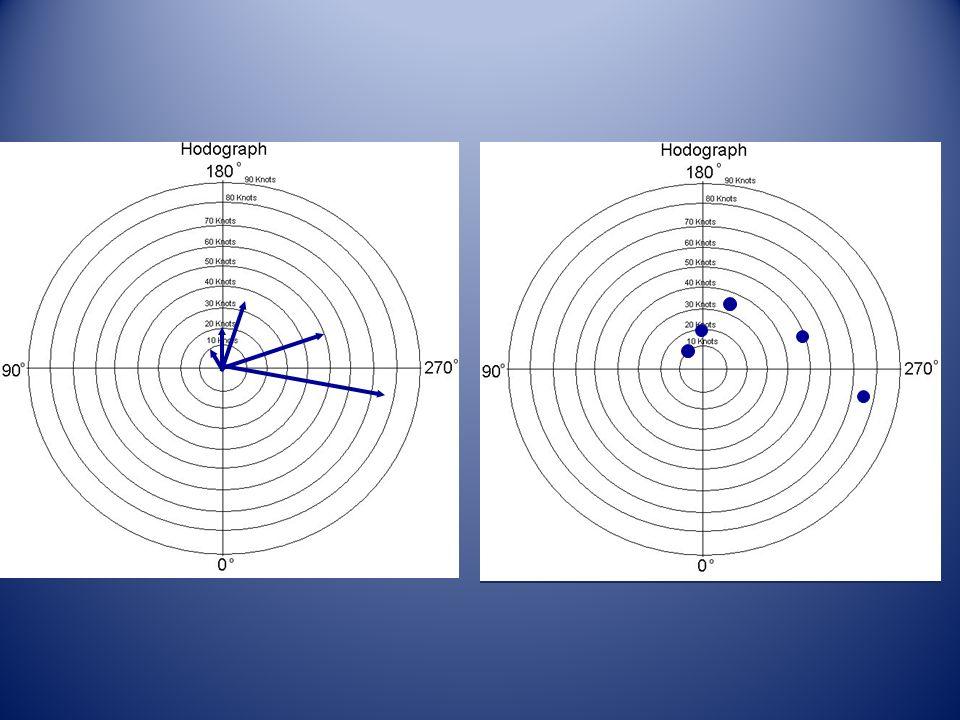 Hodografta 0-6 km rüzgar şiiri, 0 ile 6 km arasındaki toplam rüzgar şiiridir.