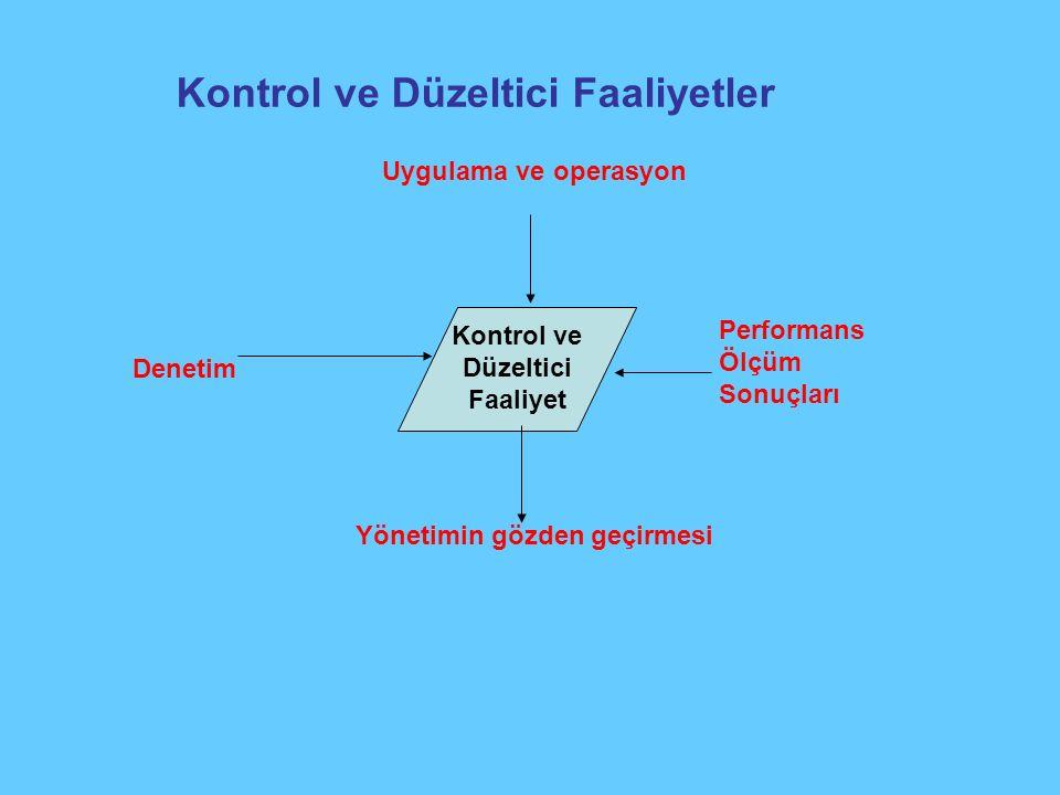 Kontrol ve Düzeltici Faaliyetler Kontrol ve Düzeltici Faaliyet Uygulama ve operasyon Performans Ölçüm Sonuçları Yönetimin gözden geçirmesi Denetim