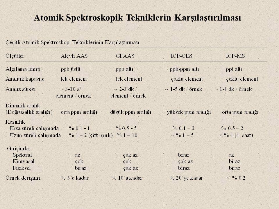 Atomik Spektroskopik Tekniklerin Karşılaştırılması