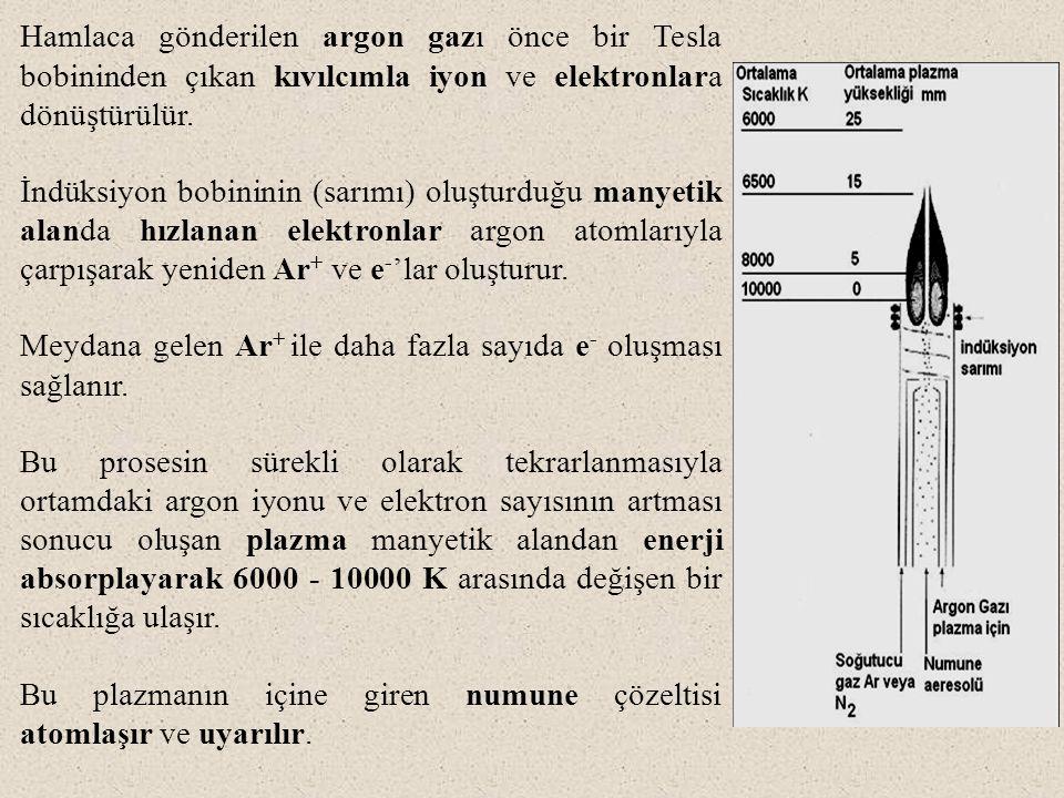 Hamlaca gönderilen argon gazı önce bir Tesla bobininden çıkan kıvılcımla iyon ve elektronlara dönüştürülür. İndüksiyon bobininin (sarımı) oluşturduğu