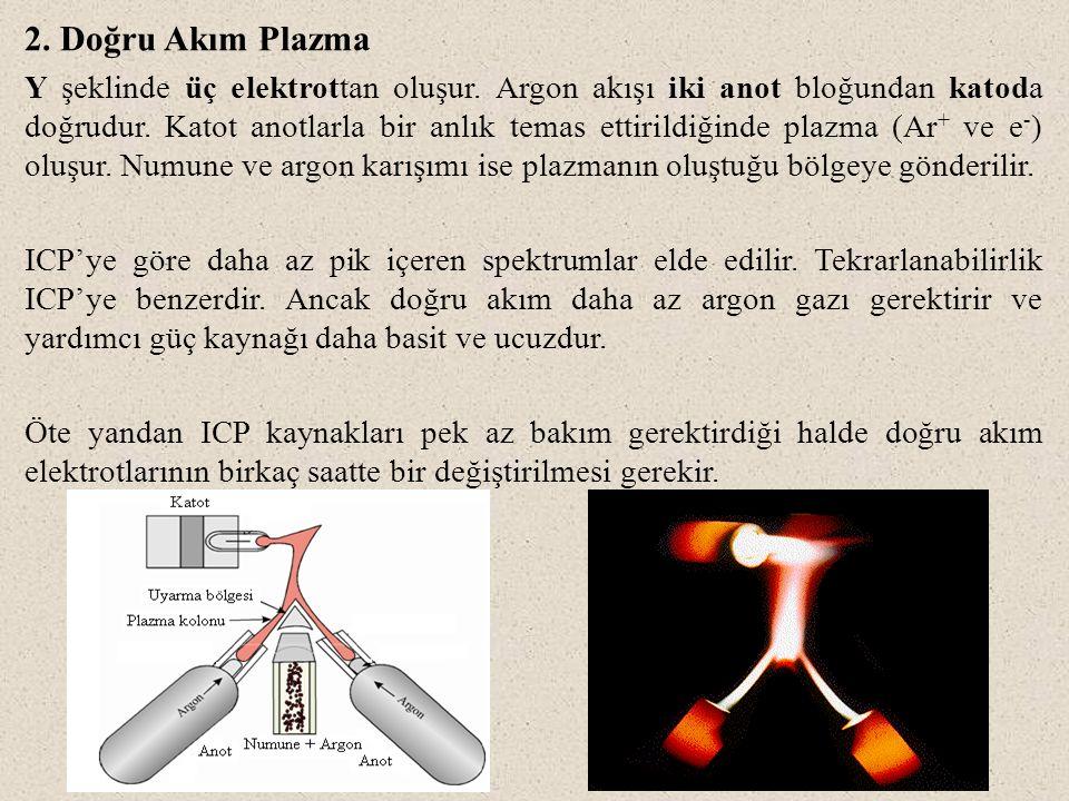 2. Doğru Akım Plazma Y şeklinde üç elektrottan oluşur. Argon akışı iki anot bloğundan katoda doğrudur. Katot anotlarla bir anlık temas ettirildiğinde