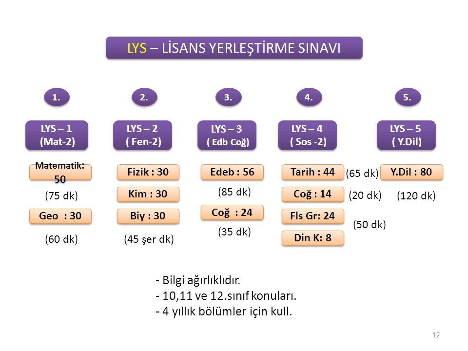 LYS – LİSANS YERLEŞTİRME SINAVI LYS – 1 (Mat-2) LYS – 1 (Mat-2) Matematik : 50 Geo : 30 1.