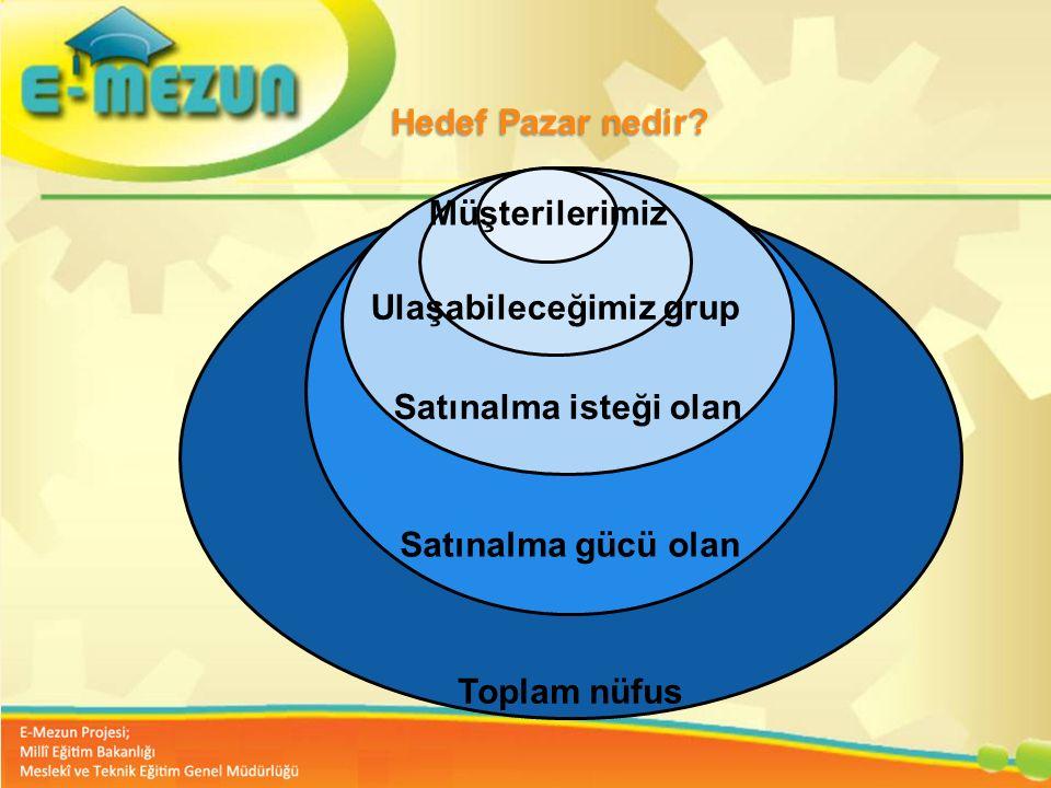 Faal 2.7 100 Genç Girişimcilik Eğitimi 1. MODÜL Girişimcilik Bana Göre mi ? Hedef Pazar nedir? Toplam nüfus Satınalma gücü olan Satınalma isteği olan