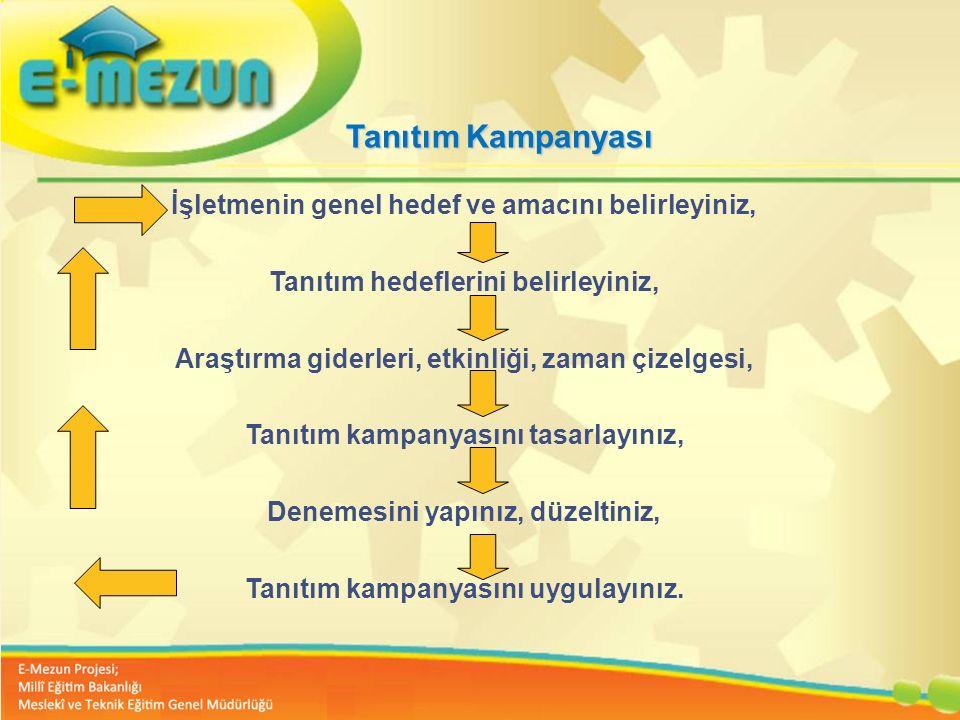 Faal 2.7 100 Genç Girişimcilik Eğitimi 1. MODÜL Girişimcilik Bana Göre mi ? Tanıtım Kampanyası İşletmenin genel hedef ve amacını belirleyiniz, Tanıtım