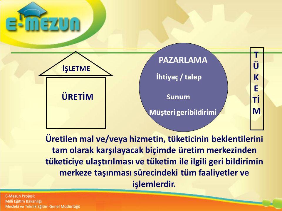Faal 2.7 100 Genç Girişimcilik Eğitimi 1. MODÜL Girişimcilik Bana Göre mi ? Üretilen mal ve/veya hizmetin, tüketicinin beklentilerini tam olarak karşı