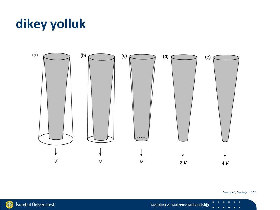 Materials and Chemistry İstanbul Üniversitesi Metalurji ve Malzeme Mühendisliği İstanbul Üniversitesi Metalurji ve Malzeme Mühendisliği dikey yolluk Campbell, Castings 2 nd Ed.