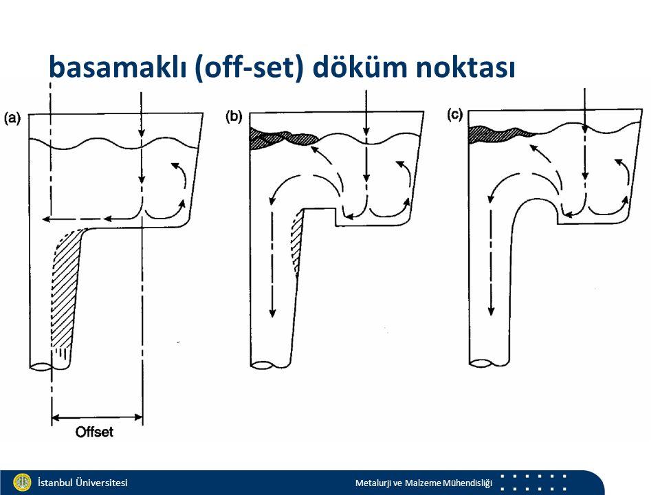 Materials and Chemistry İstanbul Üniversitesi Metalurji ve Malzeme Mühendisliği İstanbul Üniversitesi Metalurji ve Malzeme Mühendisliği basamaklı (off-set) döküm noktası