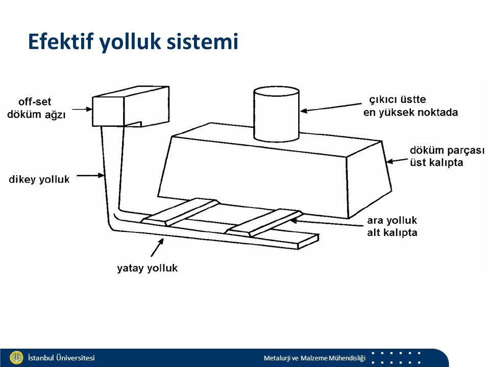 Materials and Chemistry İstanbul Üniversitesi Metalurji ve Malzeme Mühendisliği İstanbul Üniversitesi Metalurji ve Malzeme Mühendisliği Efektif yolluk sistemi