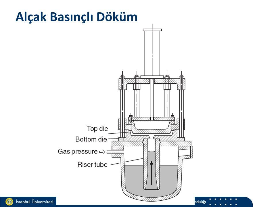 Materials and Chemistry İstanbul Üniversitesi Metalurji ve Malzeme Mühendisliği İstanbul Üniversitesi Metalurji ve Malzeme Mühendisliği Alçak Basınçlı Döküm