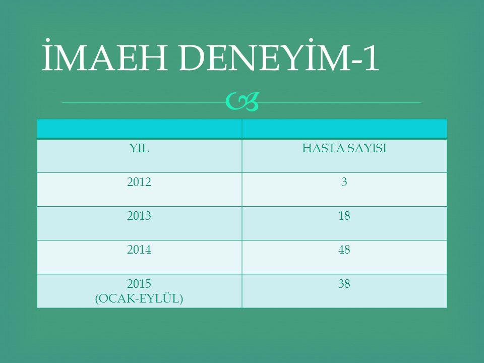  İMAEH DENEYİM-1 YILHASTA SAYISI 20123 201318 201448 2015 (OCAK-EYLÜL) 38