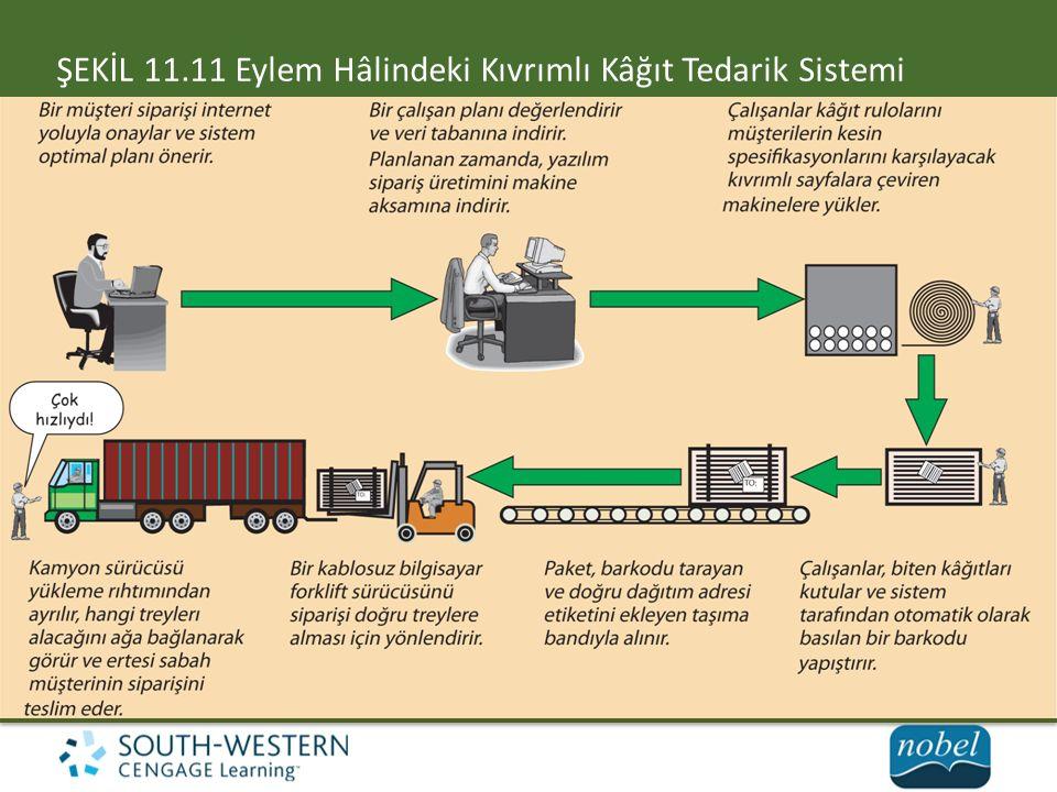 ŞEKİL 11.11 Eylem Hâlindeki Kıvrımlı Kâğıt Tedarik Sistemi