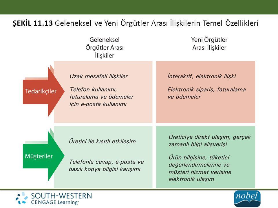 ŞEKİL 11.13 Geleneksel ve Yeni Örgütler Arası İlişkilerin Temel Özellikleri