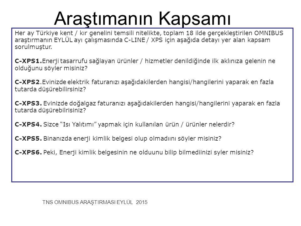 Araştımanın Kapsamı TNS OMNIBUS ARAŞTIRMASI EYLÜL 2015 Her ay Türkiye kent / kır genelini temsili nitelikte, toplam 18 ilde gerçekleştirilen OMNIBUS a