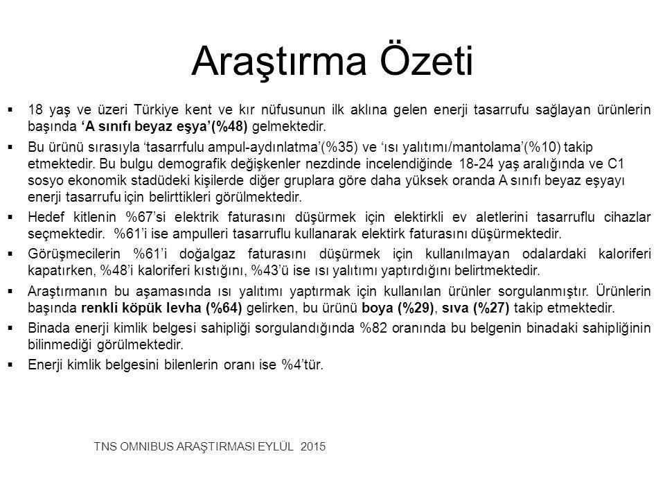 Araştırma Özeti TNS OMNIBUS ARAŞTIRMASI EYLÜL 2015  18 yaş ve üzeri Türkiye kent ve kır nüfusunun ilk aklına gelen enerji tasarrufu sağlayan ürünleri