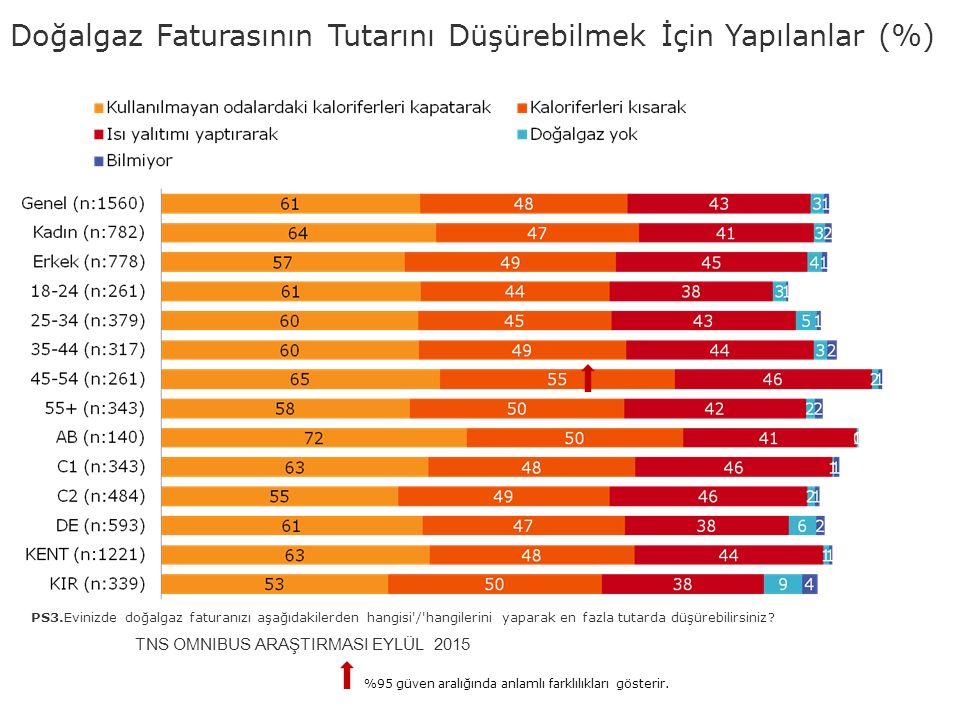 Doğalgaz Faturasının Tutarını Düşürebilmek İçin Yapılanlar (%) PS3.Evinizde doğalgaz faturanızı aşağıdakilerden hangisi'/'hangilerini yaparak en fazla