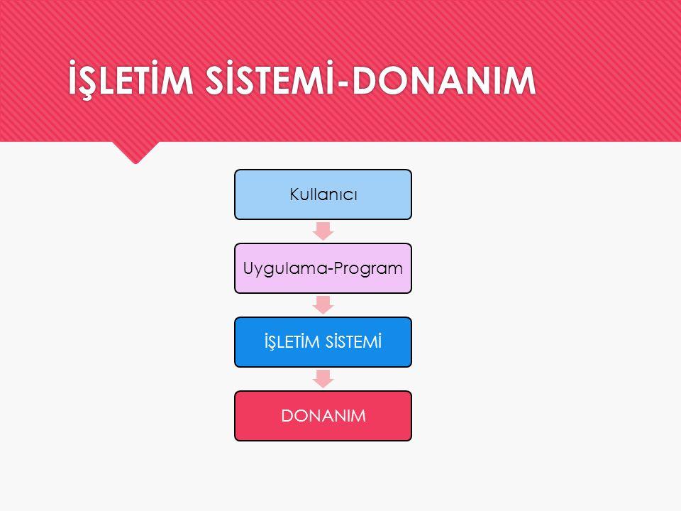 İŞLETİM SİSTEMİ-DONANIM KullanıcıUygulama-ProgramİŞLETİM SİSTEMİDONANIM