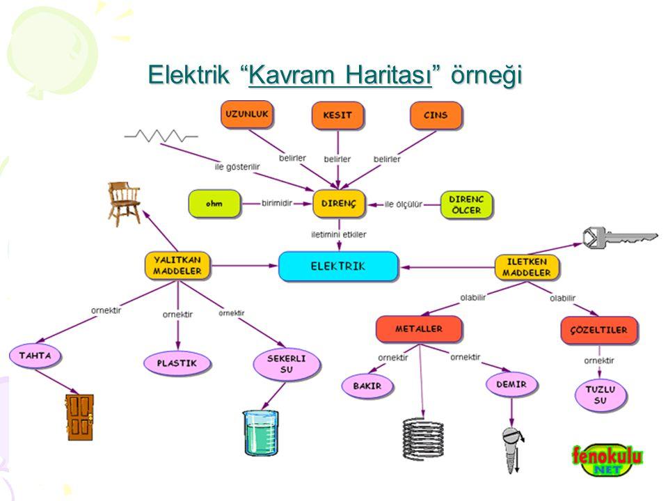 """Elektrik """"Kavram Haritası"""" örneği"""