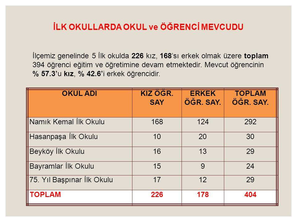 İLK OKULLARDA OKUL ve ÖĞRENCİ MEVCUDU İlçemiz genelinde 5 İlk okulda 226 kız, 168'sı erkek olmak üzere toplam 394 öğrenci eğitim ve öğretimine devam e